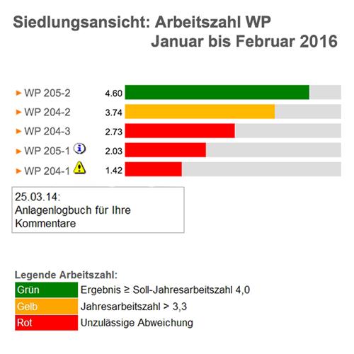 IPad Ranking Ansicht Recongeb