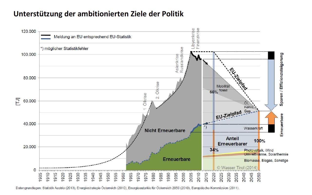 Veranschaulichung der Jahrhundertaufgabe einer Energiewende am Beispiel Tirol