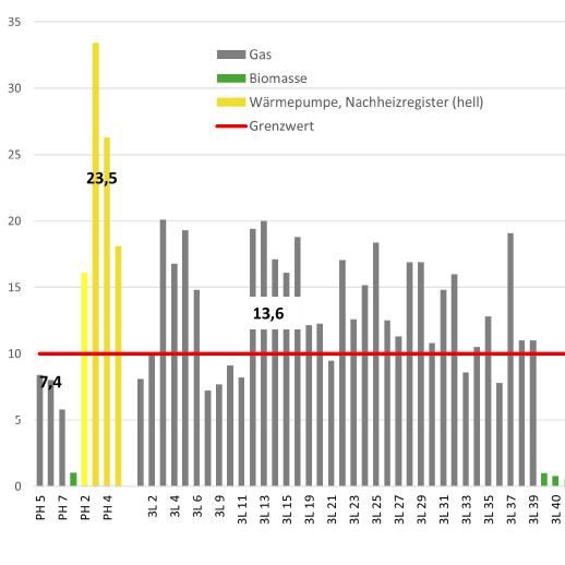 Grafik Wärmegebundenen CO2-Emissionen