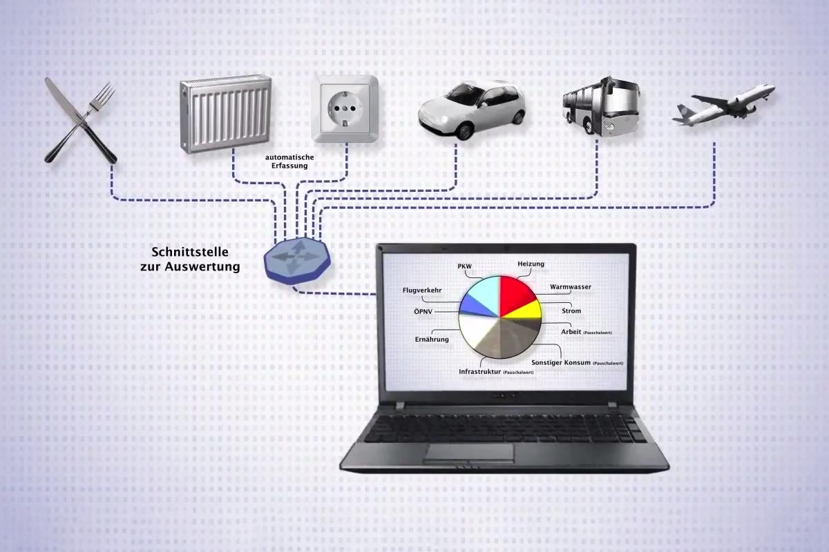 Automatisiertes Co2-Monitoring mit dem Konzept des ECClotsen