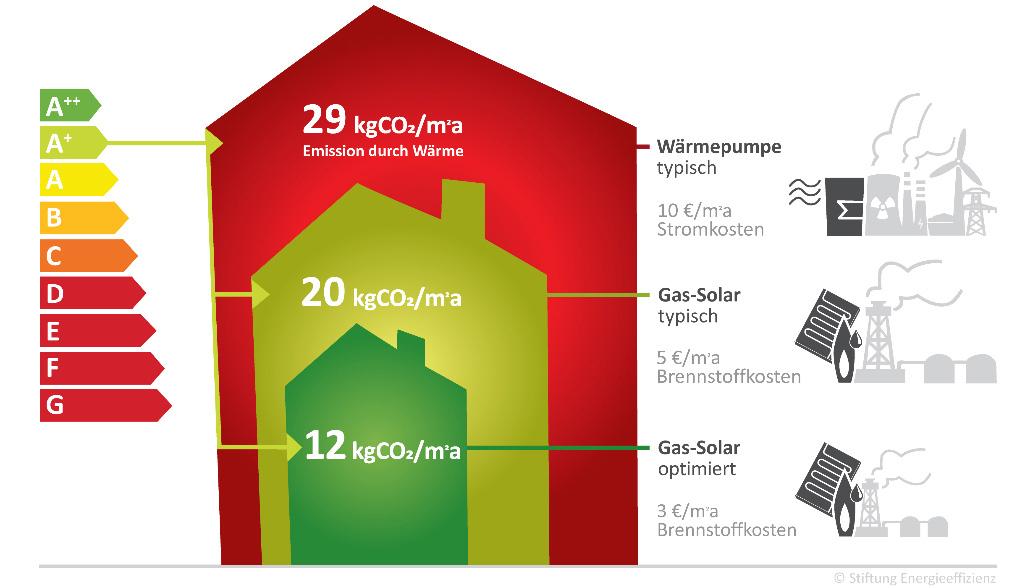 Irreführende Energielabel