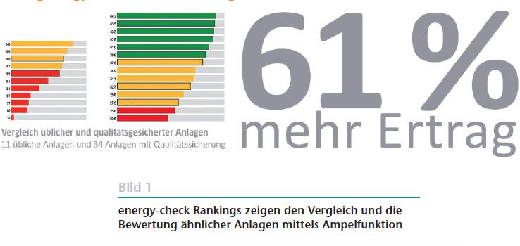61% mehr Ertrag bei qualitätsgesicherten Anlagen